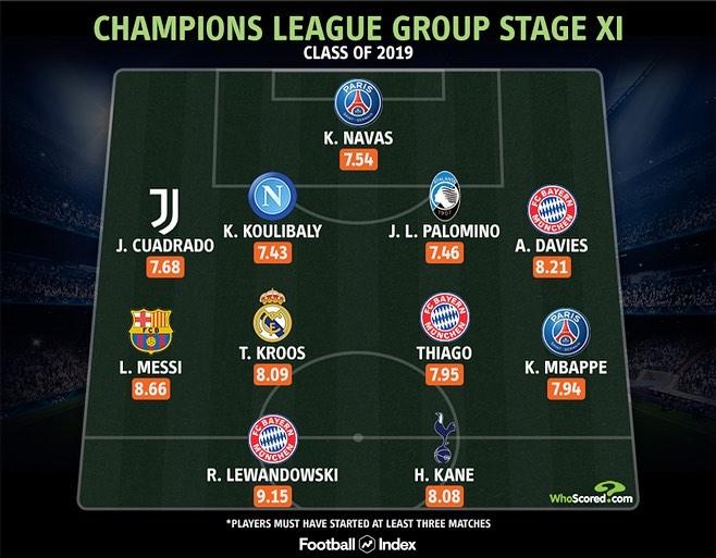 تیم منتخب مرحله گروهی لیگ قهرمانان اروپا 2020 از نگاه هواسکورد